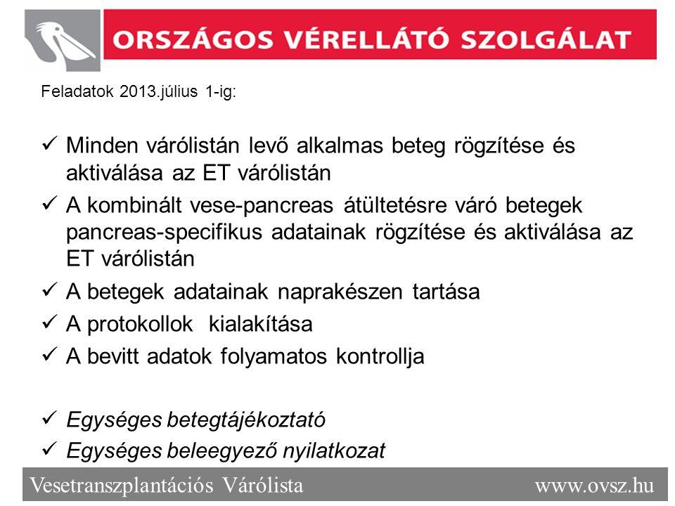 Vesetranszplantációs Várólista www.ovsz.hu Feladatok 2013.július 1-ig: Minden várólistán levő alkalmas beteg rögzítése és aktiválása az ET várólistán