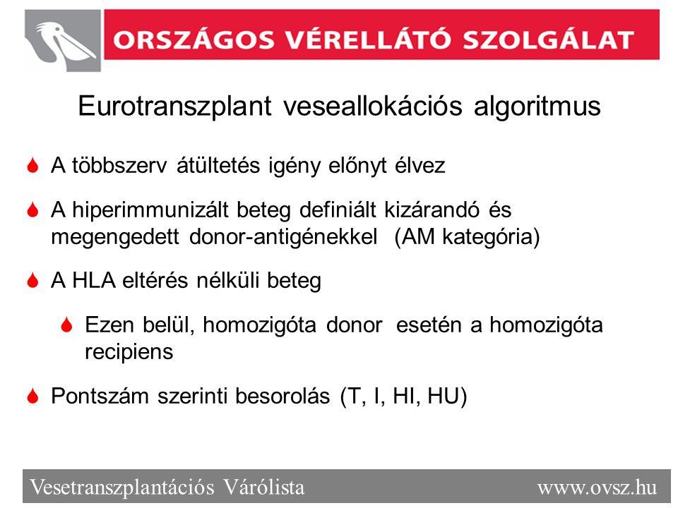 Vesetranszplantációs Várólista www.ovsz.hu Eurotranszplant veseallokációs algoritmus  A többszerv átültetés igény előnyt élvez  A hiperimmunizált be