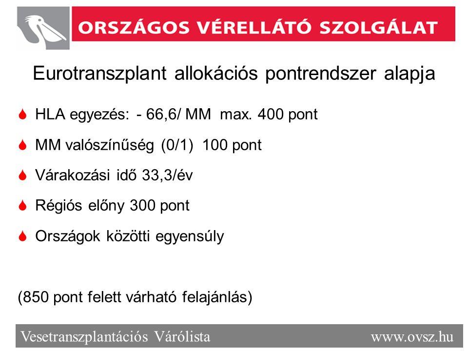 Vesetranszplantációs Várólista www.ovsz.hu Eurotranszplant allokációs pontrendszer alapja  HLA egyezés: - 66,6/ MM max. 400 pont  MM valószínűség (0