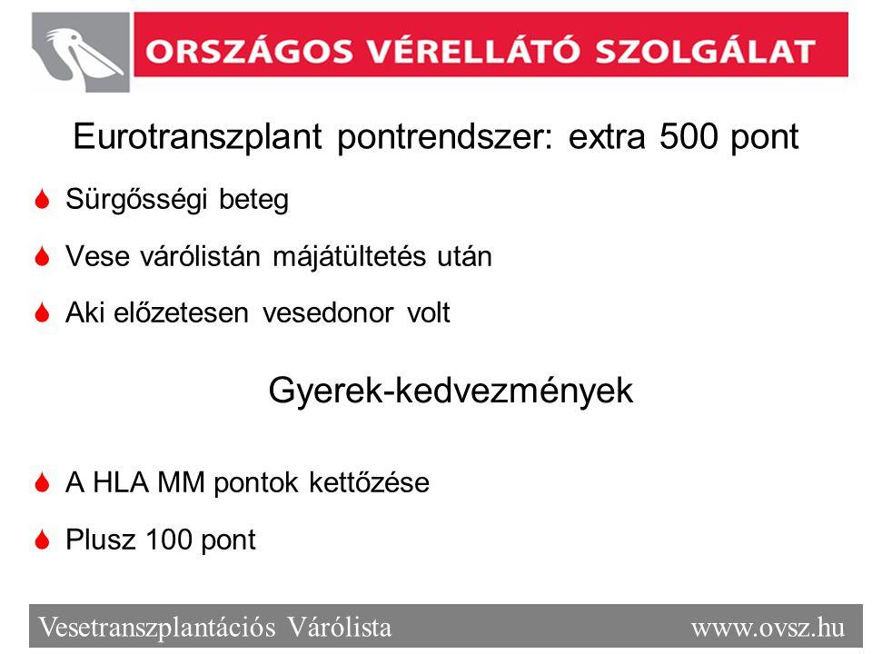 Vesetranszplantációs Várólista www.ovsz.hu Eurotranszplant pontrendszer: extra 500 pont  Sürgősségi beteg  Vese várólistán májátültetés után  Aki e