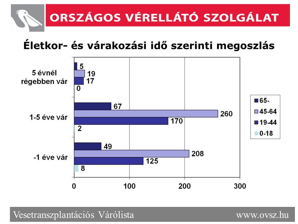 Életkor- és várakozási idő szerinti megoszlás Vesetranszplantációs Várólista www.ovsz.hu