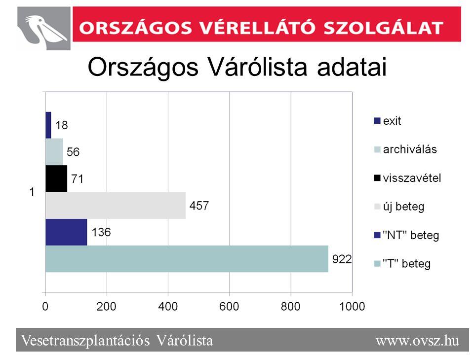 Országos Várólista adatai Vesetranszplantációs Várólista www.ovsz.hu