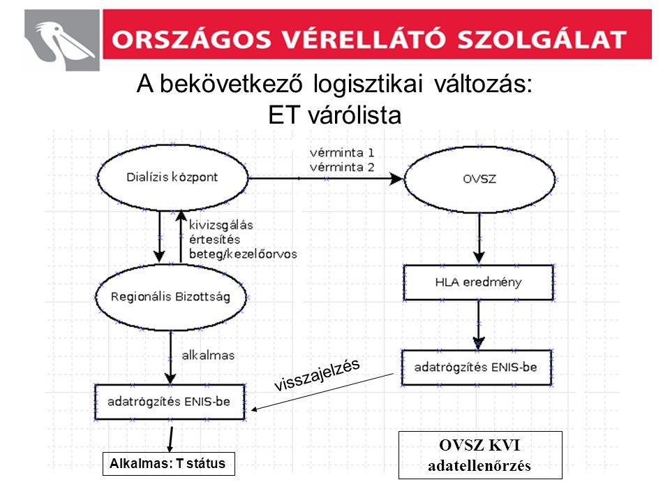 A bekövetkező logisztikai változás: ET várólista visszajelzés Alkalmas: T státus OVSZ KVI adatellenőrzés