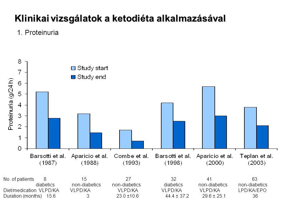 Klinikai vizsgálatok a ketodiéta alkalmazásával 1. Proteinuria No. of patients 8 15 27 32 41 63 diabetics non-diabetics non-diabetics Diet/medication