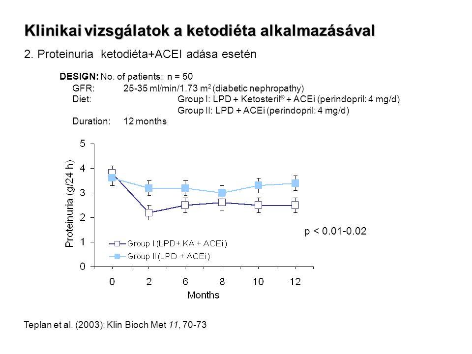 Klinikai vizsgálatok a ketodiéta alkalmazásával 2. Proteinuria ketodiéta+ACEI adása esetén DESIGN: No. of patients: n = 50 GFR: 25-35 ml/min/1.73 m 2