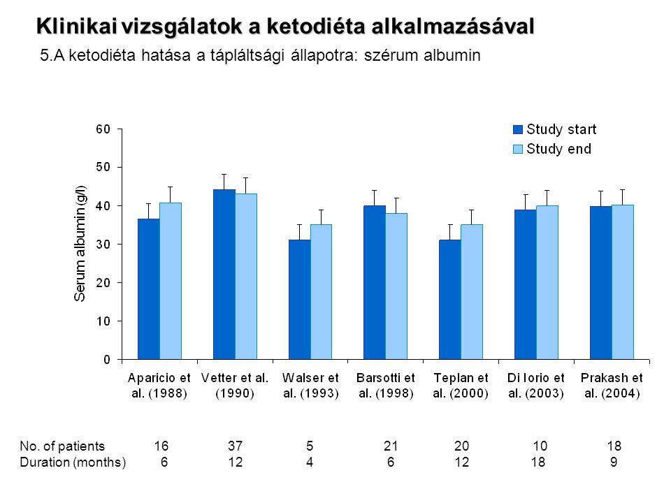 No. of patients16 37 5 21 20 10 18 Duration (months) 6 12 4 6 12 18 9 Klinikai vizsgálatok a ketodiéta alkalmazásával 5.A ketodiéta hatása a tápláltsá