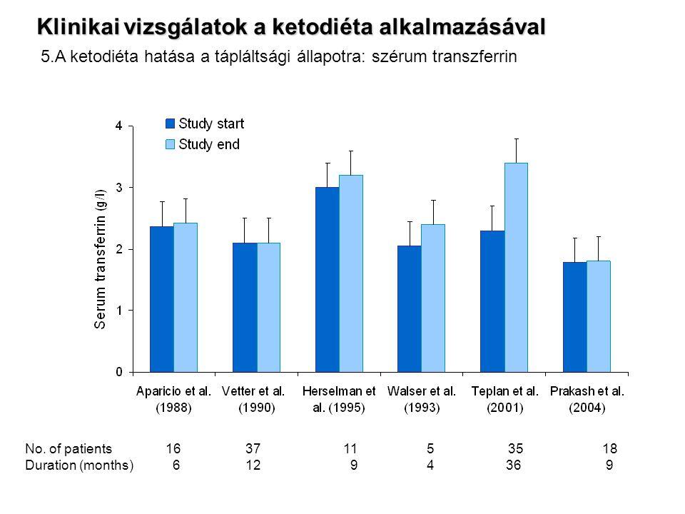 No. of patients 16 37 11 5 35 18 Duration (months) 6 12 9 4 36 9 5.A ketodiéta hatása a tápláltsági állapotra: szérum transzferrin Klinikai vizsgálato