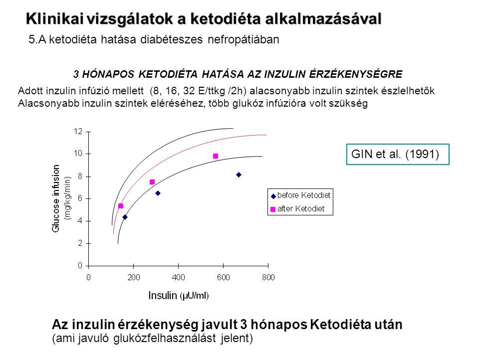 3 HÓNAPOS KETODIÉTA HATÁSA AZ INZULIN ÉRZÉKENYSÉGRE Adott inzulin infúzió mellett (8, 16, 32 E/ttkg /2h) alacsonyabb inzulin szintek észlelhetők Alacsonyabb inzulin szintek eléréséhez, több glukóz infúzióra volt szükség GIN et al.