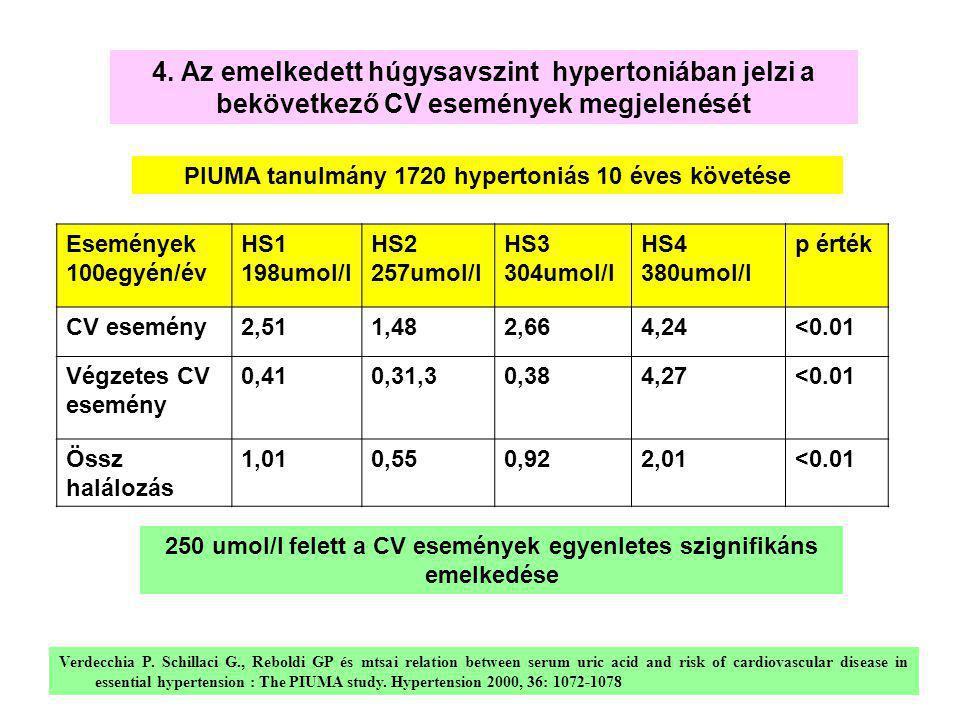 4. Az emelkedett húgysavszint hypertoniában jelzi a bekövetkező CV események megjelenését Események 100egyén/év HS1 198umol/l HS2 257umol/l HS3 304umo