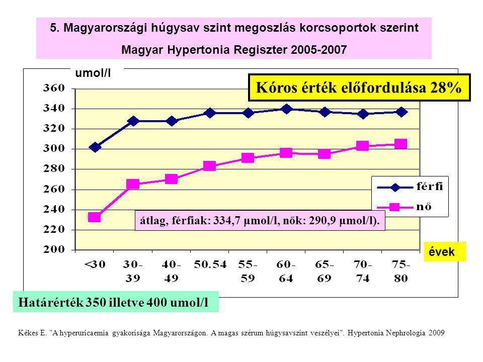 5. Magyarországi húgysav szint megoszlás korcsoportok szerint Magyar Hypertonia Regiszter 2005-2007 umol/l évek Kékes E.