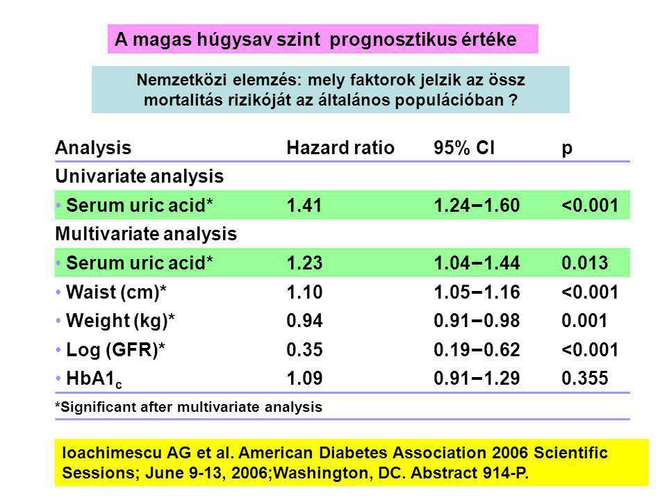 AnalysisHazard ratio95% CIp Univariate analysis Serum uric acid*1.41 1.24 – 1.60 <0.001 Multivariate analysis Serum uric acid*1.23 1.04 – 1.44 0.013 Waist (cm)*1.10 1.05 – 1.16 <0.001 Weight (kg)*0.94 0.91 – 0.98 0.001 Log (GFR)*0.35 0.19 – 0.62 <0.001 HbA1 c 1.09 0.91 – 1.29 0.355 *Significant after multivariate analysis Nemzetközi elemzés: mely faktorok jelzik az össz mortalitás rizikóját az általános populációban .