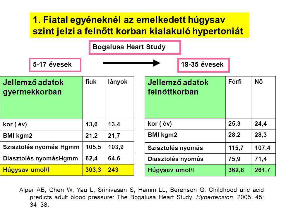 1. Fiatal egyéneknél az emelkedett húgysav szint jelzi a felnőtt korban kialakuló hypertoniát Jellemző adatok gyermekkorban fiuklányok kor ( év)13,613