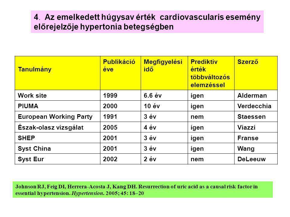 4. Az emelkedett húgysav érték cardiovascularis esemény előrejelzője hypertonia betegségben Tanulmány Publikáció éve Megfigyelési idő Prediktiv érték