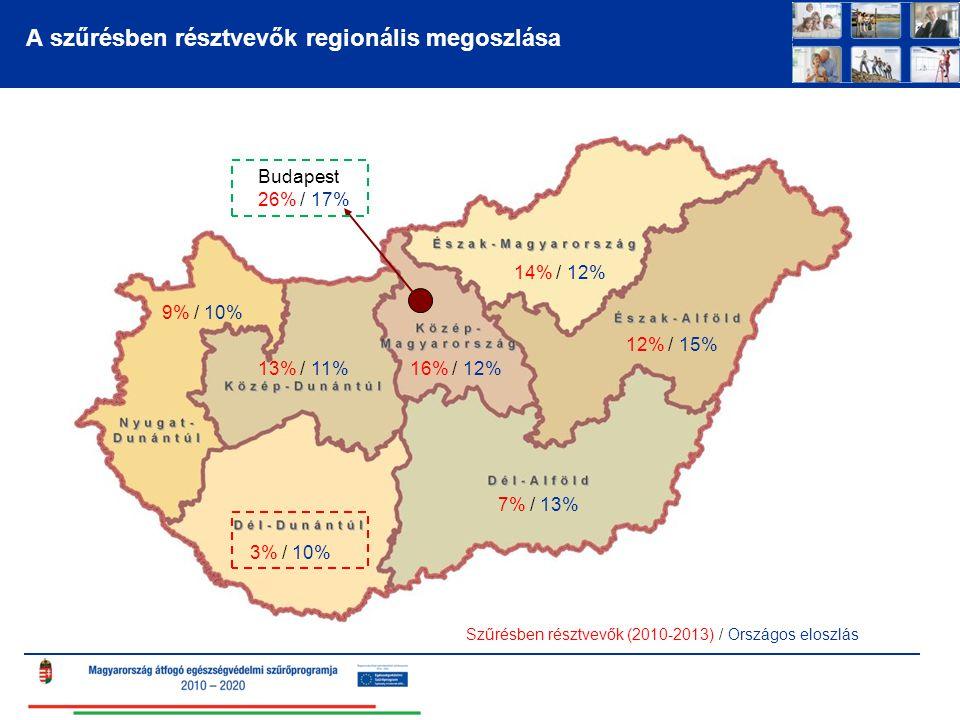 A szűrésben résztvevők regionális megoszlása Szűrésben résztvevők (2010-2013) / Országos eloszlás 16% / 12% 14% / 12% 12% / 15% Budapest 26% / 17% 7% / 13% 3% / 10% 13% / 11% 9% / 10%