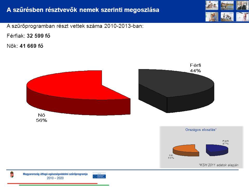 A szűrésben résztvevők nemek szerinti megoszlása A szűrőprogramban részt vettek száma 2010-2013-ban: Férfiak: 32 599 fő Nők: 41 669 fő *KSH 2011 adato