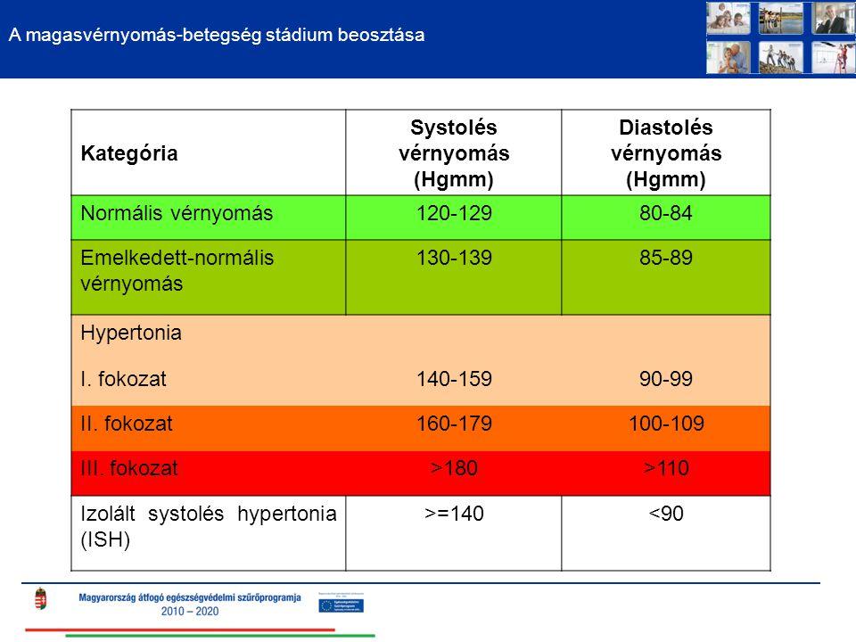 A magasvérnyomás-betegség stádium beosztása Kategória Systolés vérnyomás (Hgmm) Diastolés vérnyomás (Hgmm) Normális vérnyomás120-12980-84 Emelkedett-normális vérnyomás 130-13985-89 Hypertonia I.