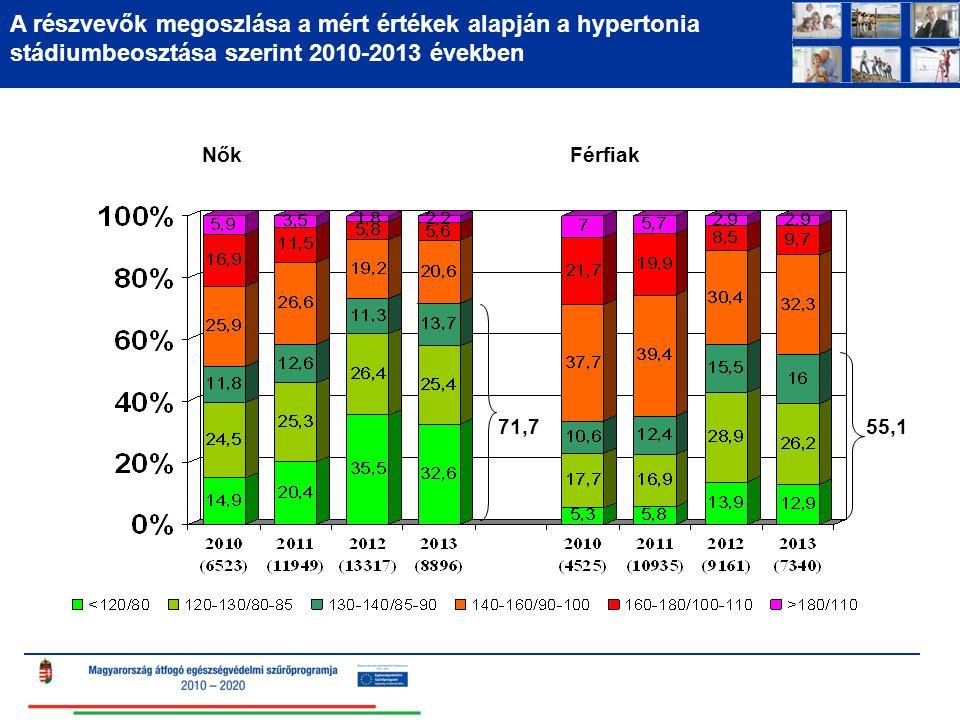 A részvevők megoszlása a mért értékek alapján a hypertonia stádiumbeosztása szerint 2010-2013 években NőkFérfiak 71,755,1