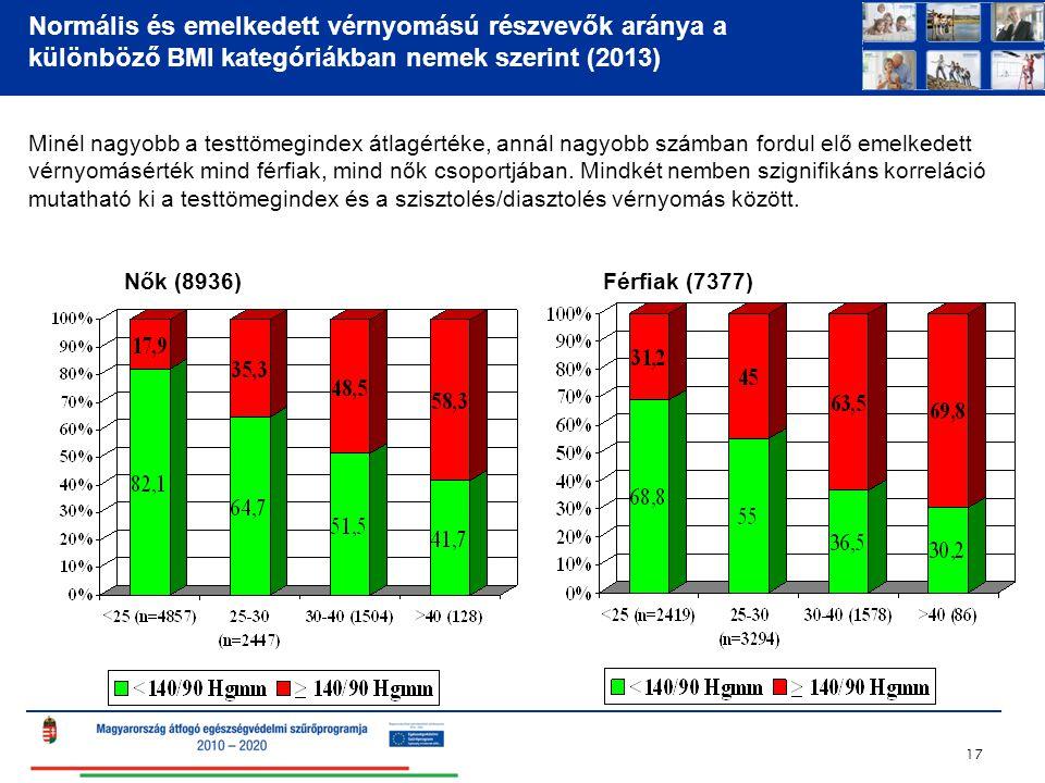 Normális és emelkedett vérnyomású részvevők aránya a különböző BMI kategóriákban nemek szerint (2013) 17 Nők (8936)Férfiak (7377) Minél nagyobb a testtömegindex átlagértéke, annál nagyobb számban fordul elő emelkedett vérnyomásérték mind férfiak, mind nők csoportjában.