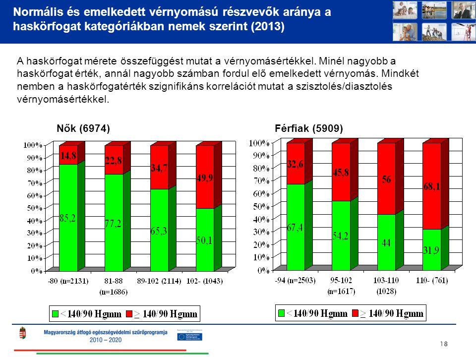 Normális és emelkedett vérnyomású részvevők aránya a haskörfogat kategóriákban nemek szerint (2013) 18 Nők (6974)Férfiak (5909) A haskörfogat mérete ö