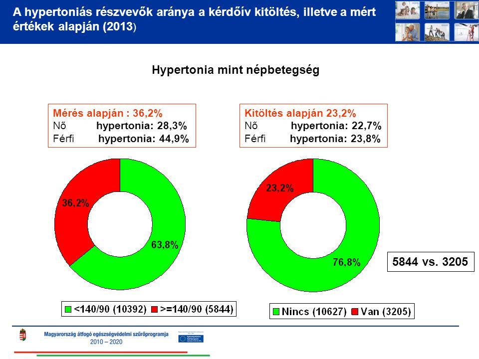 A hypertoniás részvevők aránya a kérdőív kitöltés, illetve a mért értékek alapján (2013 ) Hypertonia mint népbetegség Kitöltés alapján 23,2% Nő hypertonia: 22,7% Férfi hypertonia: 23,8% Mérés alapján : 36,2% Nő hypertonia: 28,3% Férfi hypertonia: 44,9% 5844 vs.