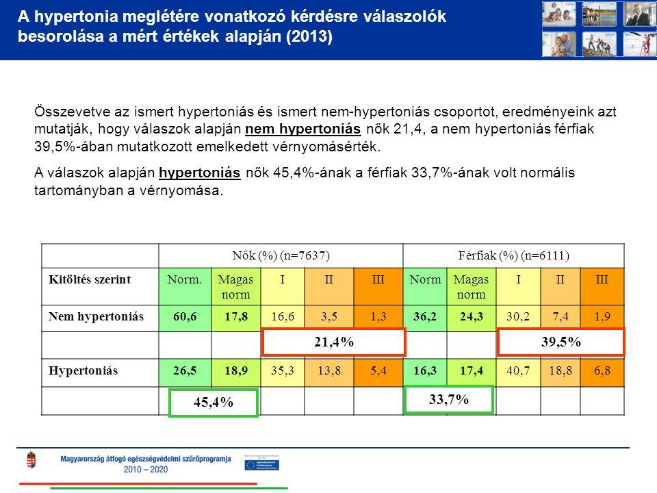 A hypertonia meglétére vonatkozó kérdésre válaszolók besorolása a mért értékek alapján (2013) Nők (%) (n=7637)Férfiak (%) (n=6111) Kitöltés szerintNor