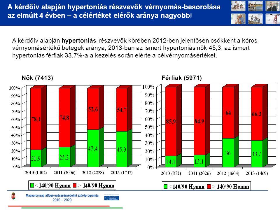 A kérdőív alapján hypertoniás részvevők vérnyomás-besorolása az elmúlt 4 évben – a célértéket elérők aránya nagyobb .