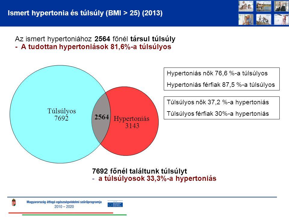 Ismert hypertonia és túlsúly (BMI > 25) (2013) Az ismert hypertoniához 2564 főnél társul túlsúly - A tudottan hypertoniások 81,6%-a túlsúlyos 7692 főn
