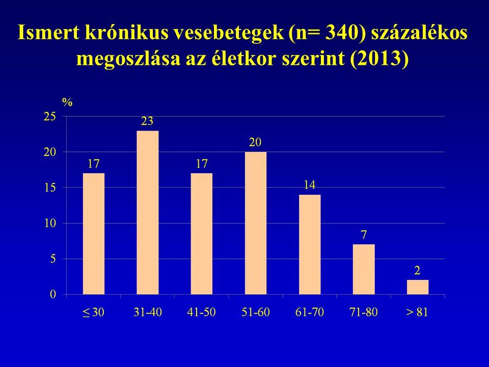Ismert krónikus vesebetegek (n= 340) százalékos megoszlása az életkor szerint (2013) %