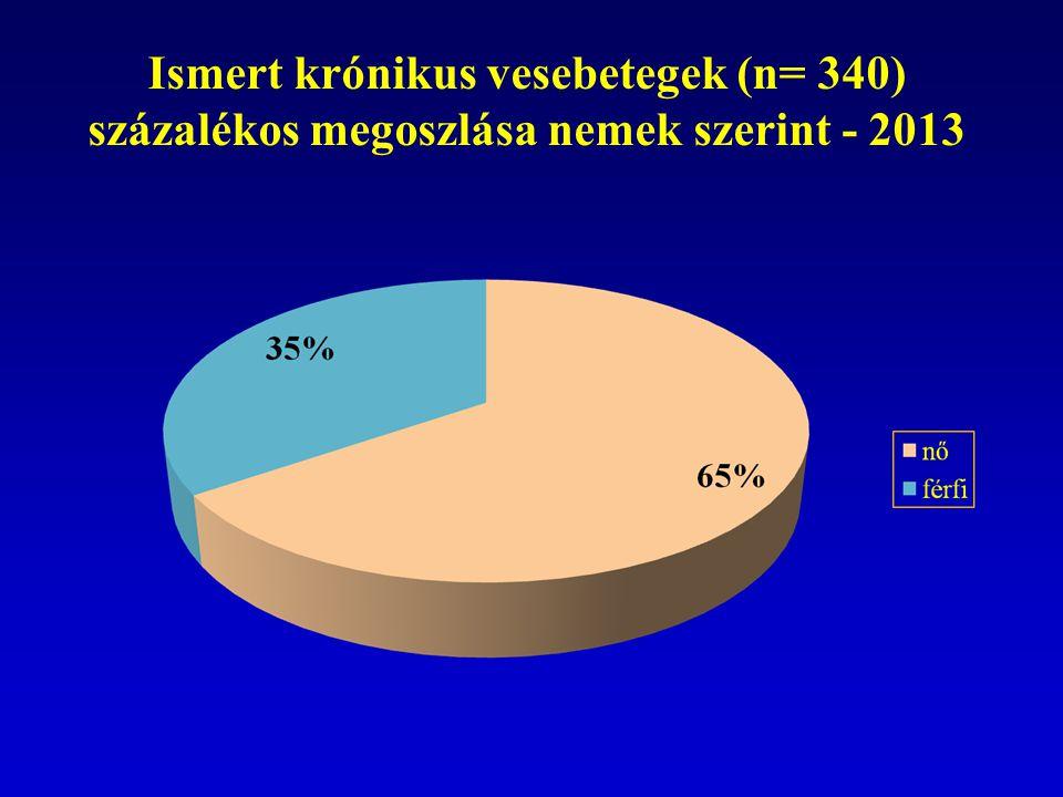 Ismert krónikus vesebetegek (n= 340) százalékos megoszlása nemek szerint - 2013