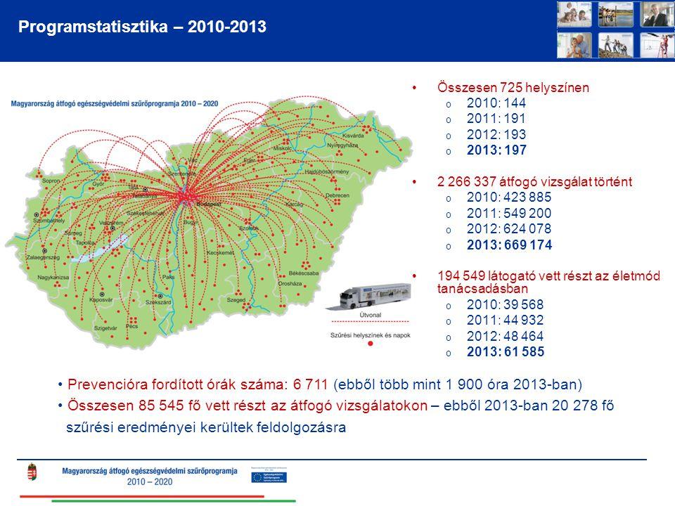 Programstatisztika – 2010-2013 Összesen 725 helyszínen o 2010: 144 o 2011: 191 o 2012: 193 o 2013: 197 2 266 337 átfogó vizsgálat történt o 2010: 423