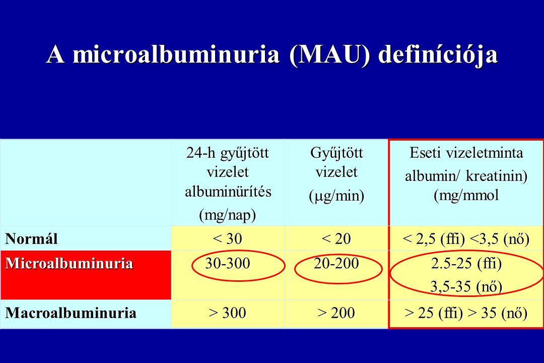 A microalbumiuria okai I. A kapillárisok endotheljének áteresztőképessége nő.