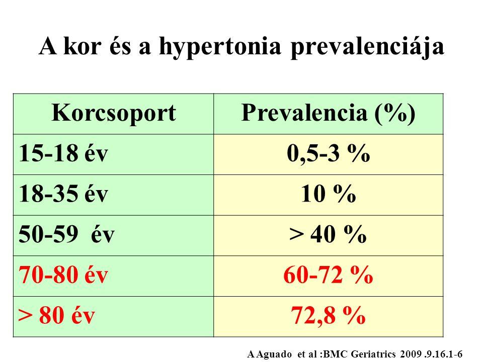 A kor és a hypertonia prevalenciája KorcsoportPrevalencia (%) 15-18 év0,5-3 % 18-35 év10 % 50-59 év> 40 % 70-80 év60-72 % > 80 év72,8 % A Aguado et al