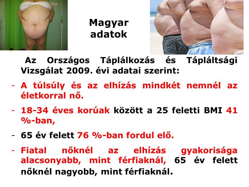 Magyar adatok Az Országos Táplálkozás és Tápláltsági Vizsgálat 2009. évi adatai szerint: -A túlsúly és az elhízás mindkét nemnél az életkorral nő. -18