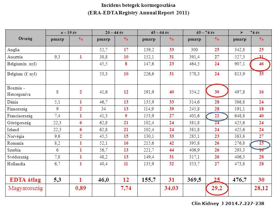 Incidens betegek kormegoszlása (ERA-EDTA Registry Annual Report 2011) Ország o – 19 év20 – 44 év45 – 64 év65 – 74 év  74 év pmarp% % % % % Anglia52,7