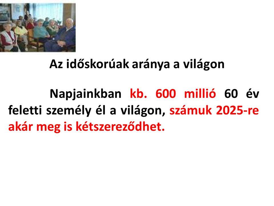 A magyar népesség várható korösszetétele 1995-2050 között Hablicsek László-Tóth Pál Péter A nemzetközi vándorlás szerepe a magyarországi népességszám megőrzésében 1999-2050 között.