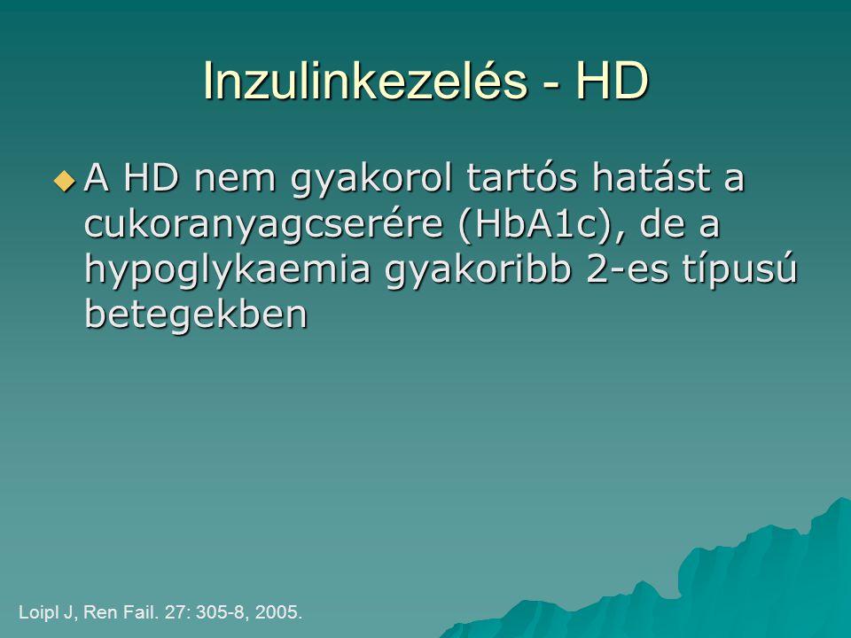 Inzulinkezelés - HD  A HD nem gyakorol tartós hatást a cukoranyagcserére (HbA1c), de a hypoglykaemia gyakoribb 2-es típusú betegekben Loipl J, Ren Fa