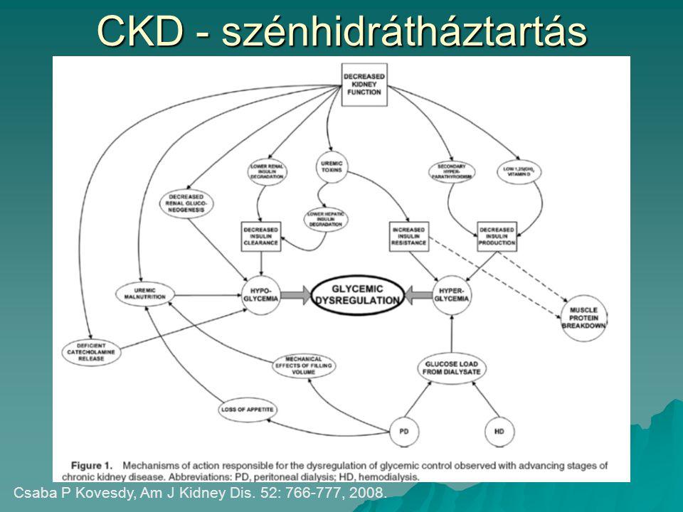 Tiazolidindionok  Elméletileg dózismódosítás nélkül alkalmazhatók  A vízretenció veszélye miatt alkalmazásuk nagyobb körültekintést igényel  GFR < 30 ml/min/1,73m 2 Masakazu Haneda at al, Nephrol Dial Transplant, 24:338-341,2009.