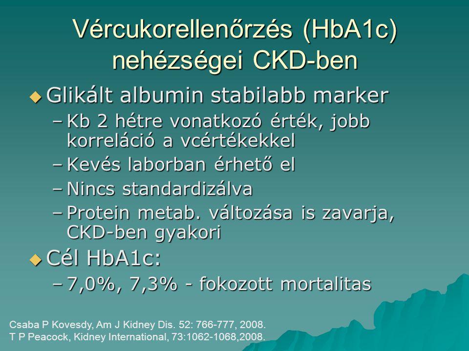 Vércukorellenőrzés (HbA1c) nehézségei CKD-ben  Glikált albumin stabilabb marker –Kb 2 hétre vonatkozó érték, jobb korreláció a vcértékekkel –Kevés la