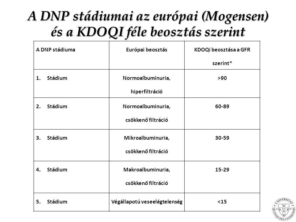 A DNP stádiumai az európai (Mogensen) és a KDOQI féle beosztás szerint A DNP stádiumaEurópai beosztás KDOQi beosztása a GFR szerint* 1.Stádium Normoalbuminuria, hiperfiltráció >90 2.Stádium Normoalbuminuria, csökkenő filtráció 60-89 3.Stádium Mikroalbuminuria, csökkenő filtráció 30-59 4.Stádium Makroalbuminuria, csökkenő filtráció 15-29 5.StádiumVégállapotú veseelégtelenség<15