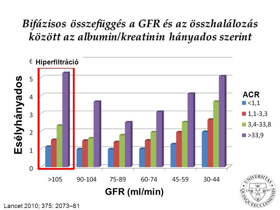 Bifázisos összefüggés a GFR és az összhalálozás között az albumin/kreatinin hányados szerint Esélyhányados ACR Lancet 2010; 375: 2073–81 GFR (ml/min) Hiperfiltráció