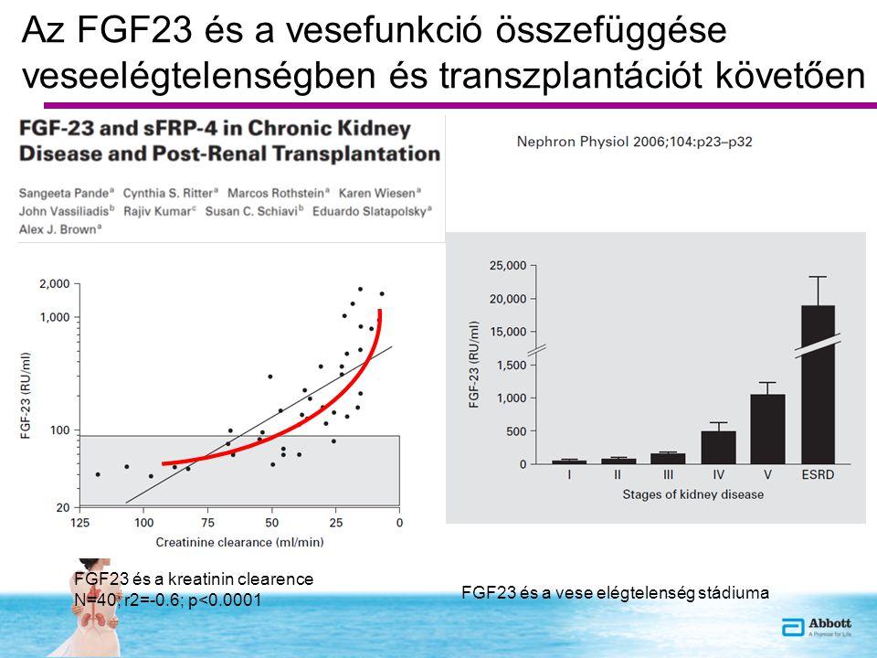 Az FGF23 és a vesefunkció összefüggése veseelégtelenségben és transzplantációt követően FGF23 és a kreatinin clearence N=40; r2=-0.6; p<0.0001 FGF23 és a vese elégtelenség stádiuma