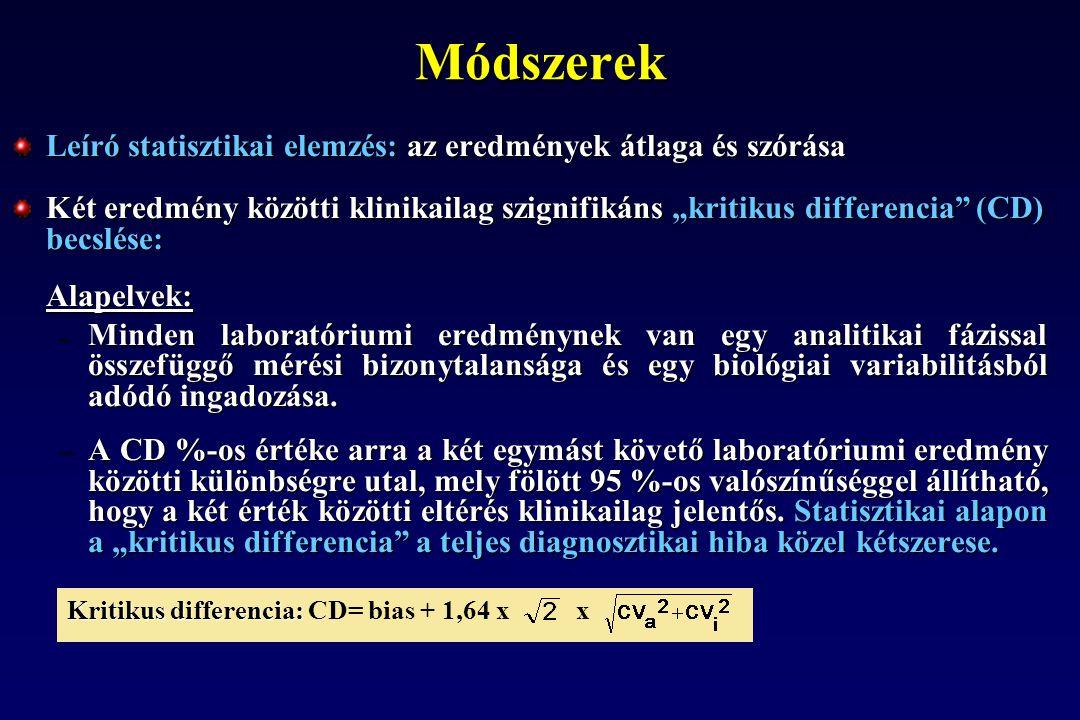 """Leíró statisztikai elemzés: az eredmények átlaga és szórása Két eredmény közötti klinikailag szignifikáns """"kritikus differencia"""" (CD) becslése: Alapel"""