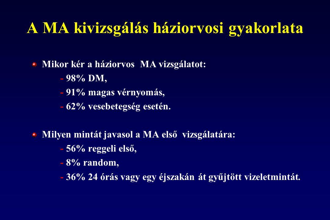 A MA kivizsgálás háziorvosi gyakorlata Mikor kér a háziorvos MA vizsgálatot: - 98% DM, - 91% magas vérnyomás, - 62% vesebetegség esetén. Milyen mintát