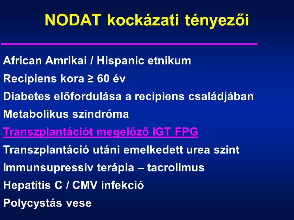 African Amrikai / Hispanic etnikum Recipiens kora ≥ 60 év Diabetes előfordulása a recipiens családjában Metabolikus szindróma Transzplantációt megelőz