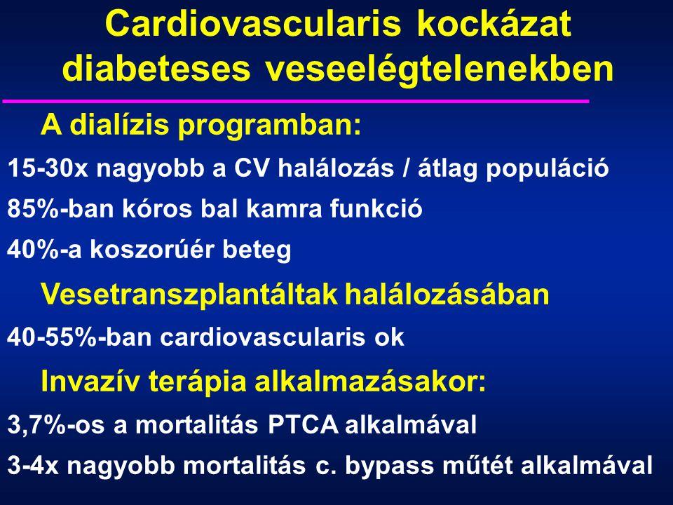 A dialízis programban: 15-30x nagyobb a CV halálozás / átlag populáció 85%-ban kóros bal kamra funkció 40%-a koszorúér beteg Vesetranszplantáltak halá