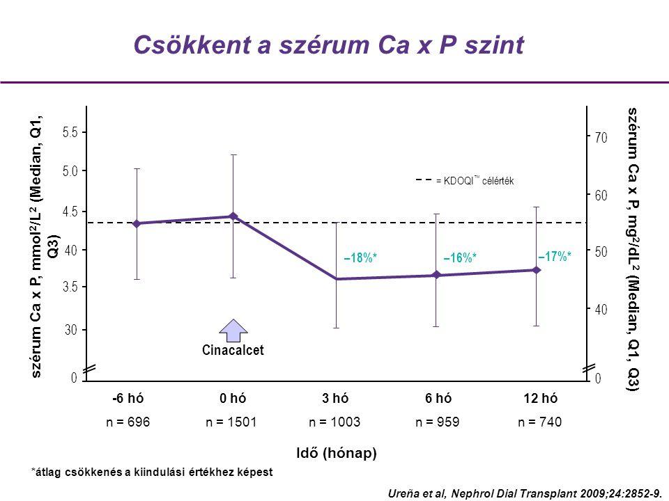 Csökkent a szérum Ca x P szint Cinacalcet = KDOQI ™ célérték Idő (hónap) szérum Ca x P, mg 2 /dL 2 (Median, Q1, Q3) –18%*–16%* –17%* 0 szérum Ca x P, mmol 2 /L 2 (Median, Q1, Q3) 30 3.5 40 4.5 5.0 5.5 40 50 60 70 -6 hó n = 696 0 hó n = 1501 3 hó n = 1003 6 hó n = 959 12 hó n = 740 0 Ureña et al, Nephrol Dial Transplant 2009;24:2852-9.