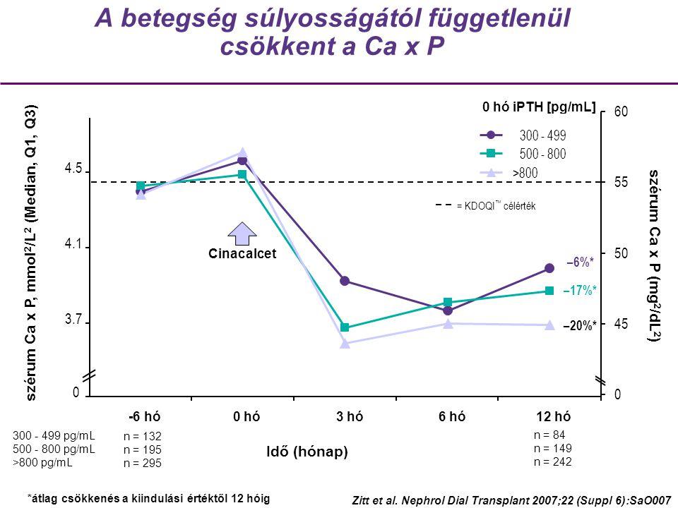 A betegség súlyosságától függetlenül csökkent a Ca x P –6%* –17%* –20%* n = 84 n = 149 n = 242 n = 132 n = 195 n = 295 Cinacalcet = KDOQI ™ célérték 300 - 499 pg/mL 500 - 800 pg/mL >800 pg/mL Idő (hónap) 0 hó iPTH [pg/mL] Zitt et al.