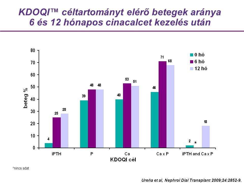 KDOQI™ céltartományt elérő betegek aránya 6 és 12 hónapos cinacalcet kezelés után Ureña et al, Nephrol Dial Transplant 2009;24:2852-9.