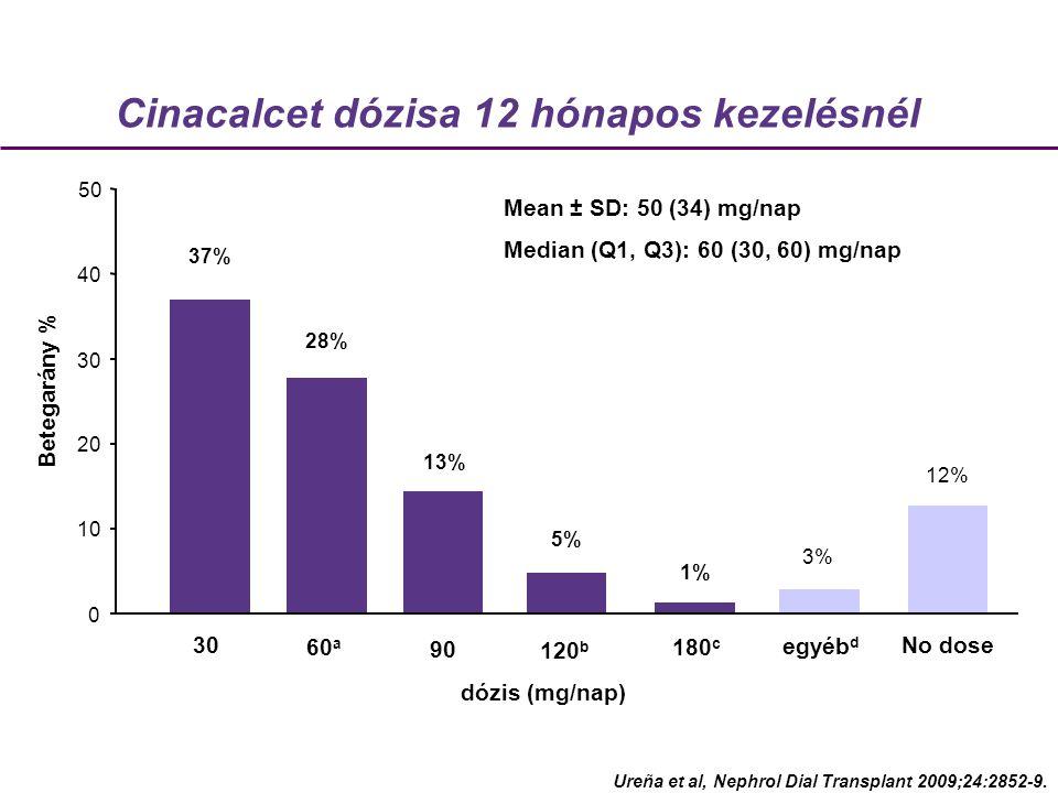 Betegarány % Cinacalcet dózisa 12 hónapos kezelésnél 180 c 120 b 90 60 a 12% No dose 1% 5% 13% 28% 37% 30 0 10 20 30 40 50 Mean ± SD: 50 (34) mg/nap Median (Q1, Q3): 60 (30, 60) mg/nap 3% egyéb d dózis (mg/nap) Ureña et al, Nephrol Dial Transplant 2009;24:2852-9.