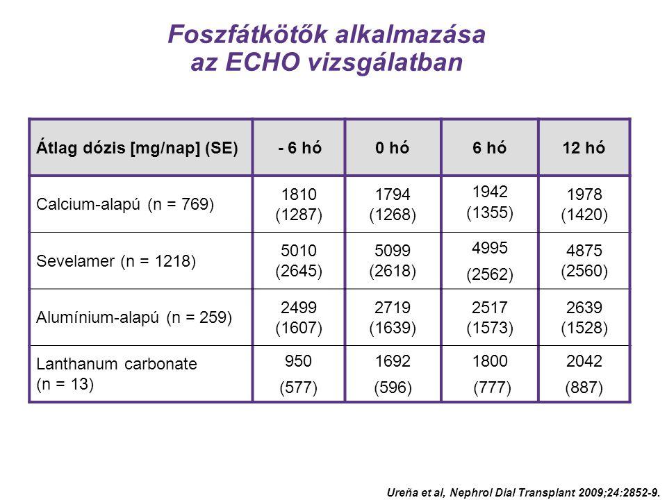 Foszfátkötők alkalmazása az ECHO vizsgálatban Átlag dózis [mg/nap] (SE) - 6 hó0 hó6 hó12 hó Calcium-alapú (n = 769) 1810 (1287) 1794 (1268) 1942 (1355) 1978 (1420) Sevelamer (n = 1218) 5010 (2645) 5099 (2618) 4995 (2562) 4875 (2560) Alumínium-alapú (n = 259) 2499 (1607) 2719 (1639) 2517 (1573) 2639 (1528) Lanthanum carbonate (n = 13) 950 (577) 1692 (596) 1800 (777) 2042 (887) Ureña et al, Nephrol Dial Transplant 2009;24:2852-9.